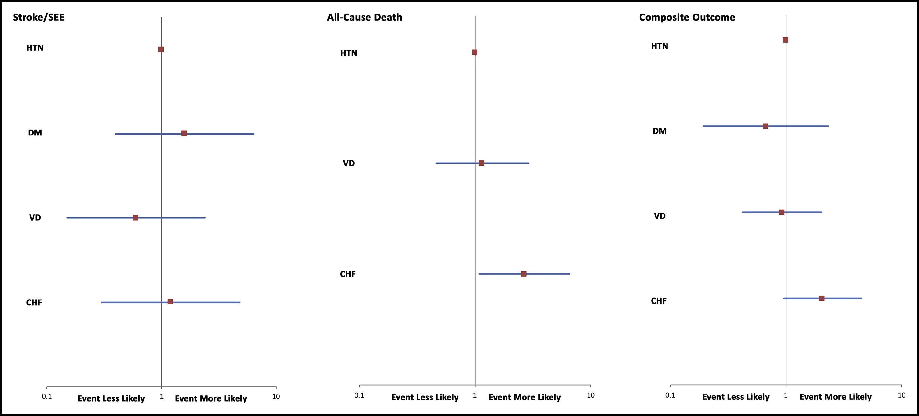 major outcomes in atrial fibrillation patients with one risk factor impact of time in